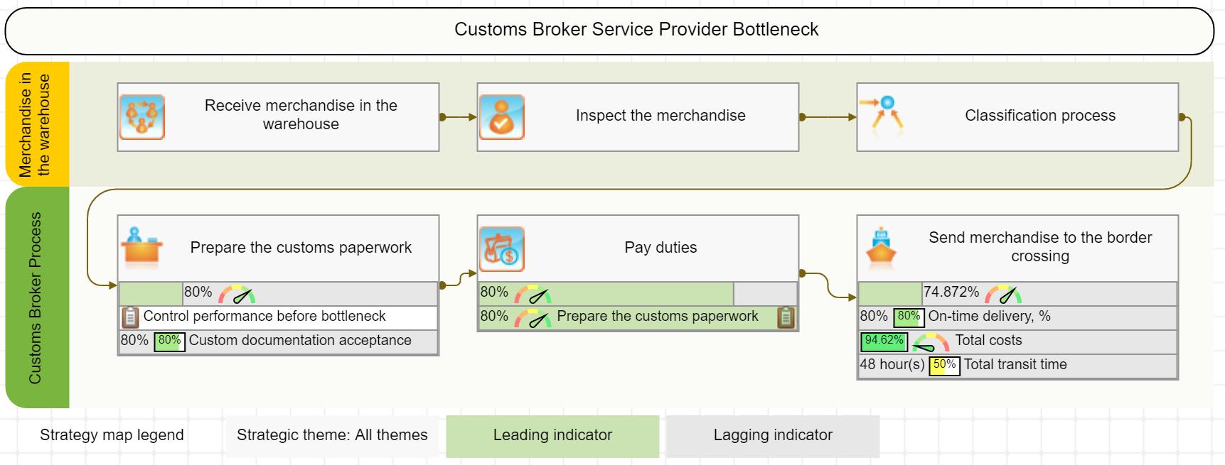 Process map for Customs Broker Service Provider Bottleneck