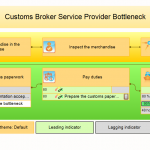 Process map for Customs Broker Service Provider Bottleneck