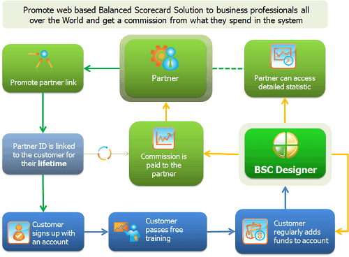 BSC Designer partner program