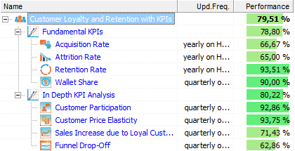 Measuring customer loyalty and retention with kpis bsc designer customer loyalty and retention kpis maxwellsz