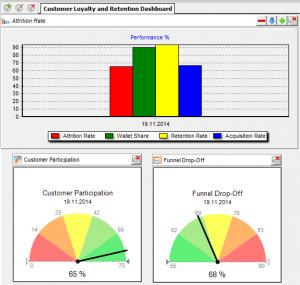 business relationship measurement