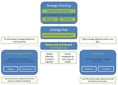 The big picture about Balanced Scorecard