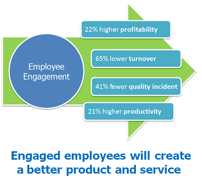 Employee engagement drives business outcomes