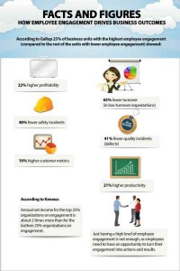 Infographic: Facts and figures about how Employee_Engagement drives business outcomes