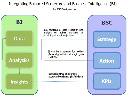 Integrating BI with BSC