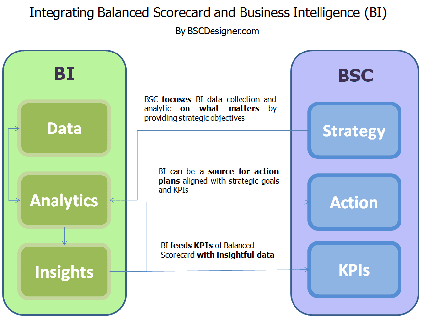 Integrating Balanced Scorecard and Business Intelligence (BI) | BSC ...
