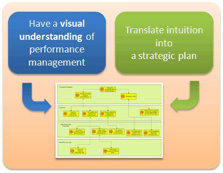 Visual understanding of performance management