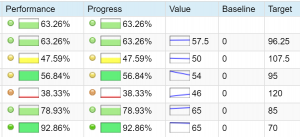 Progress and performance monitoring