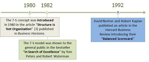 7-S Framework Timeline