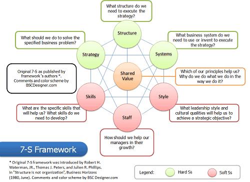 7 S framework reviewed by BSC Designer.com