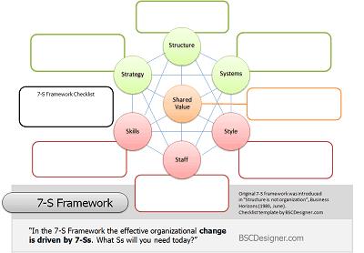 7s Framework Checklist