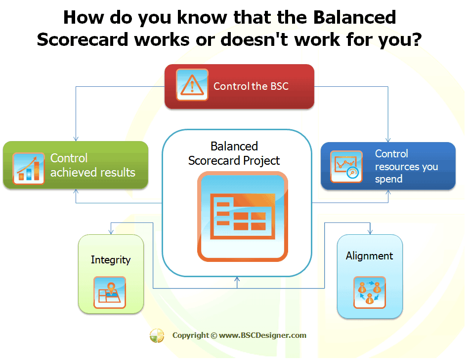 How do you know if your Balanced Scorecard works? Learn the control cycle!