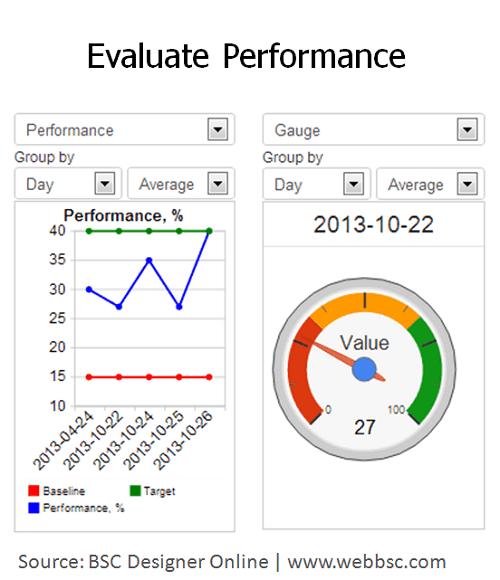 Evaluate performance in BSC Designer