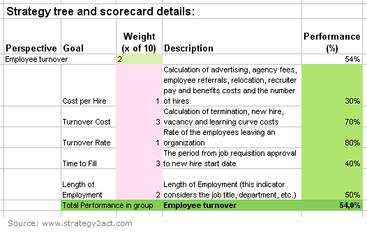 Excel template for the Balanced Scorecard