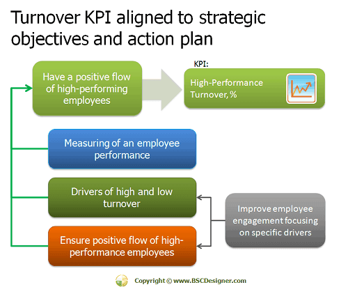 ... KPI Aligned to Strategic Objectives and Action Plan – Part 5