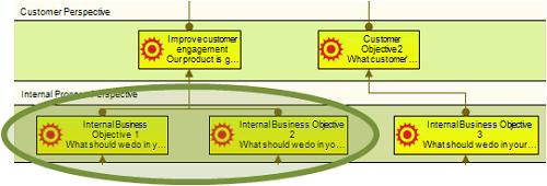 Internal business objectives