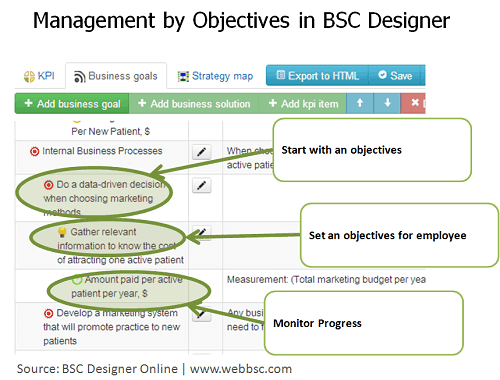 5 steps of management by objectives with bsc designer for Manage by objective template