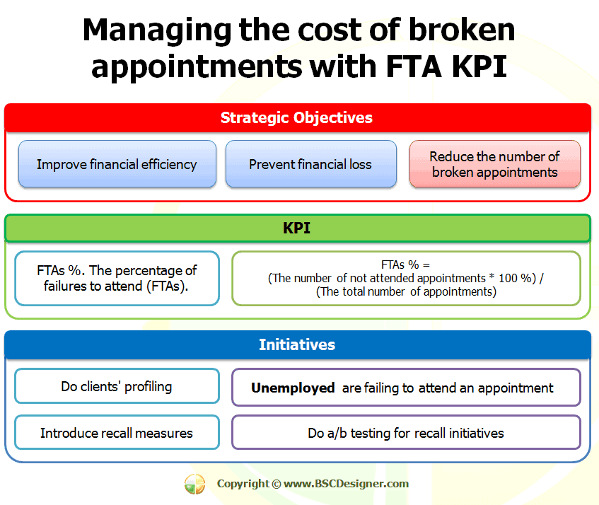 Managing the cost of broken appointments with FTAs KPI