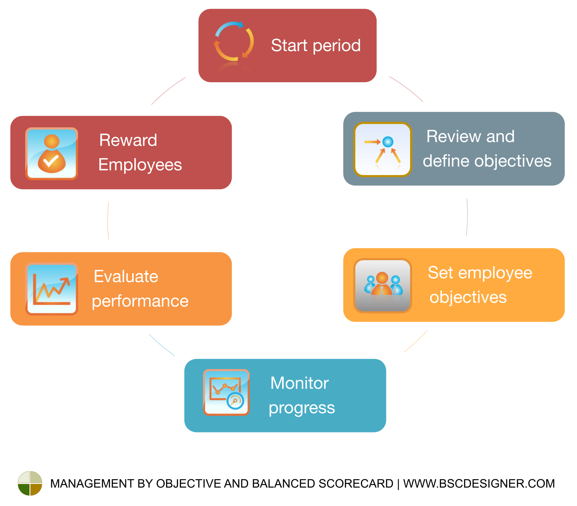 Management by objectives cycle