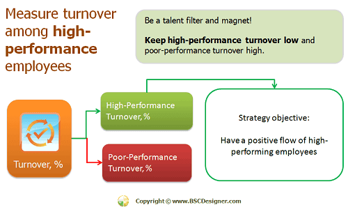 Measure turnover among high-performance employees