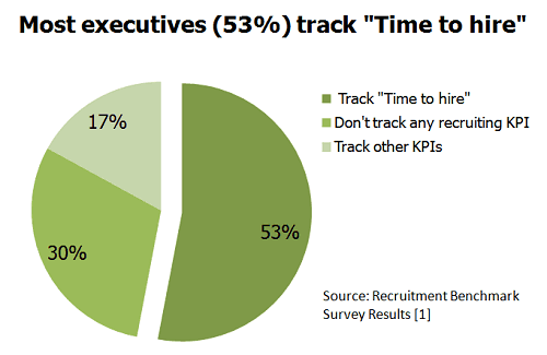"Most executives (53%) track ""Time to hire"""