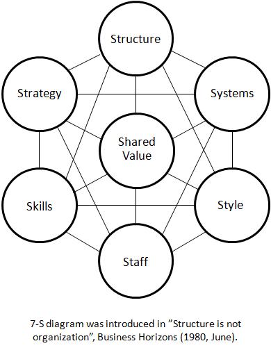 Original 7-S Diagram
