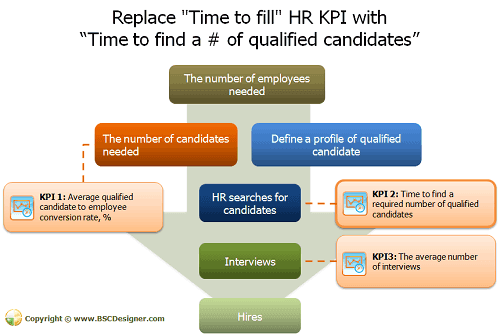"Replace ""Time to fill"" HR KPI with  ""Time to find a # of qualified candidates"""