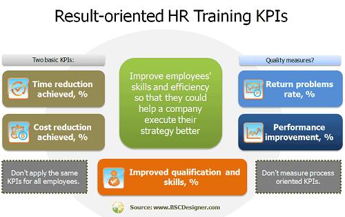 Result-oriented HR Training KPIs