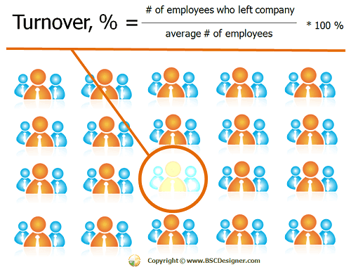 How to calculate turnover?