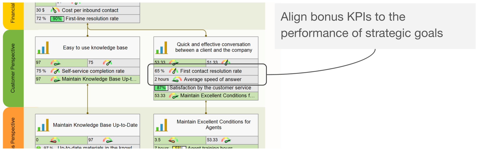 Align bonus with strategic goals