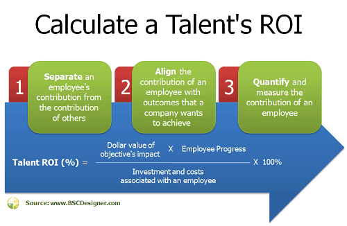 Calculate a talent's ROI