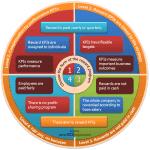 Choose the KPI and the form of the reward program by BSC Designer.com