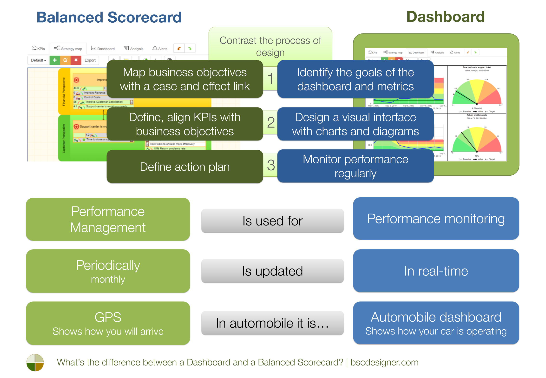 What's the difference between a Dashboard and a Balanced Scorecard?