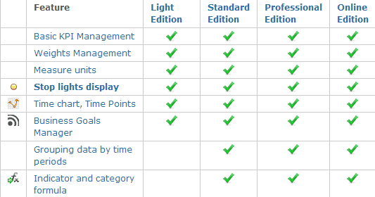 BSC Designer editions comparison