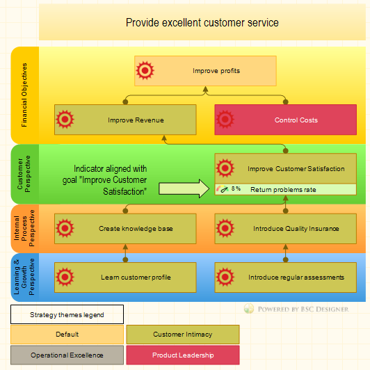 "KPI aligned with ""Improve Customer Satisfaction"" business goal"