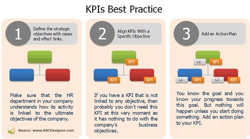 HR KPIs Best Practice