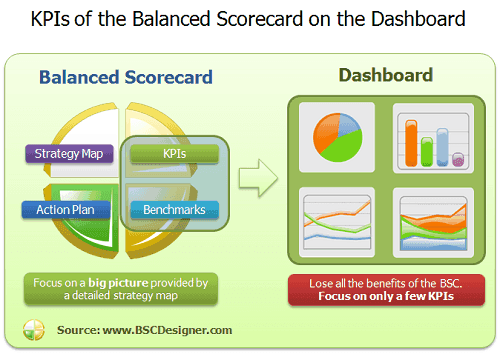 KPIs of the Balanced Scorecard on the Dashboard