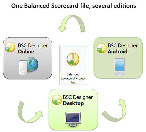 One BSC file several editions