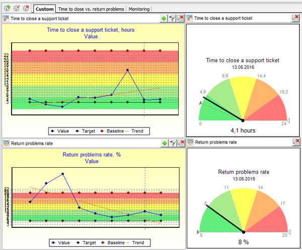 Performance dashboard with two indicators in BSC Designer