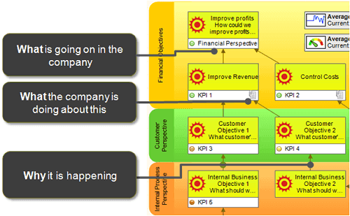 Strategy map shows what is going on in the company