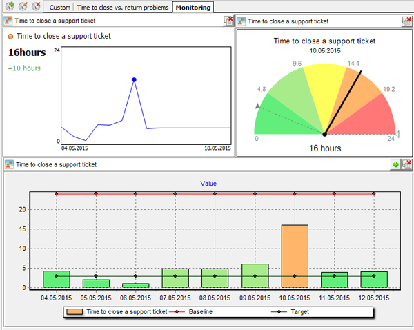 Performance indicator on a dashboard in BSC Designer
