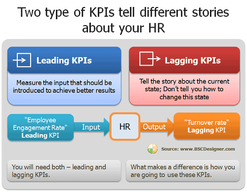 Human Resources KPI List