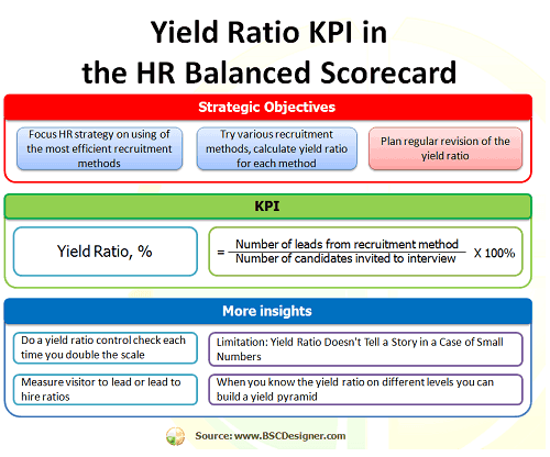 What yield ratio kpi actually shows to hr for Hr balanced scorecard template