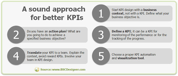 A sound approach for better KPIs