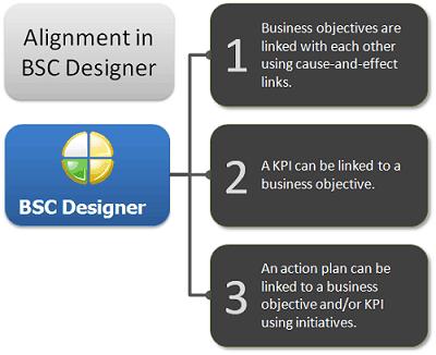 Alignment in BSC Designer