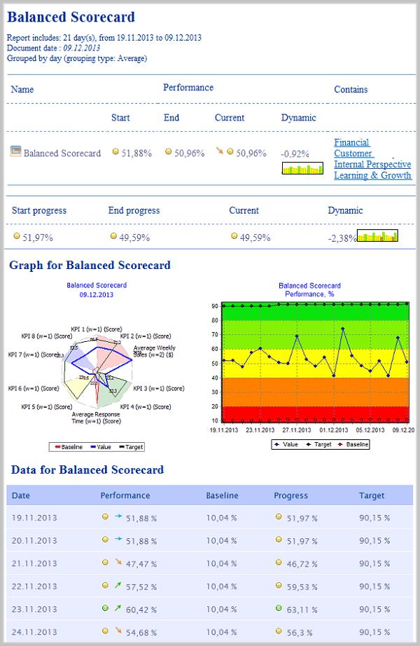 Balanced Scorecard HTML Report