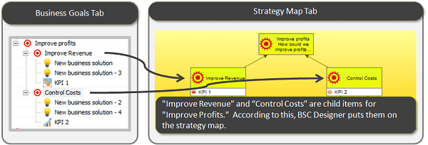 "On ""Business goals"" tab ""Improve revenue"" and ""control costs"" are child items for ""Improve profits."" According to this, BSC Designer puts them on the strategy map."