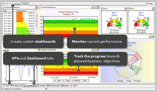 Dashboard in BSC Designer