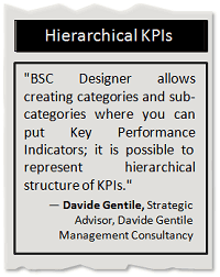 Create Hierarchical KPIs