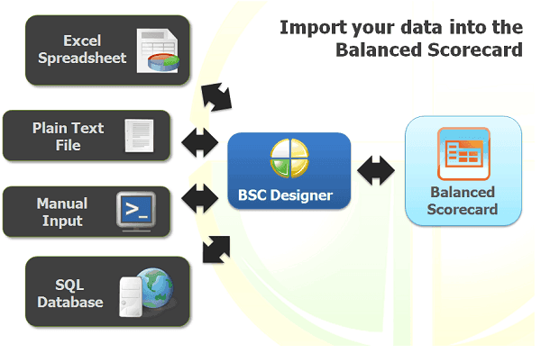 Import your data into the Balanced Scorecard